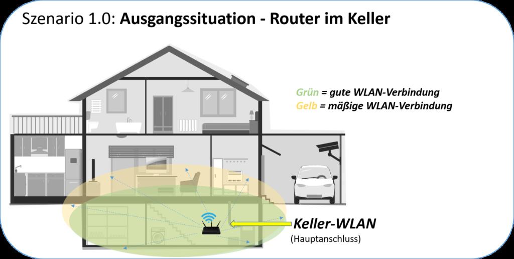 Wlan Router im Keller - Ausgangssituation