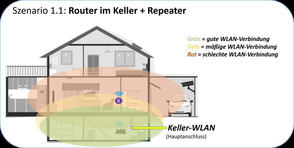 Wlan Router im Keller mit Repeater kombiniert - Erklärung