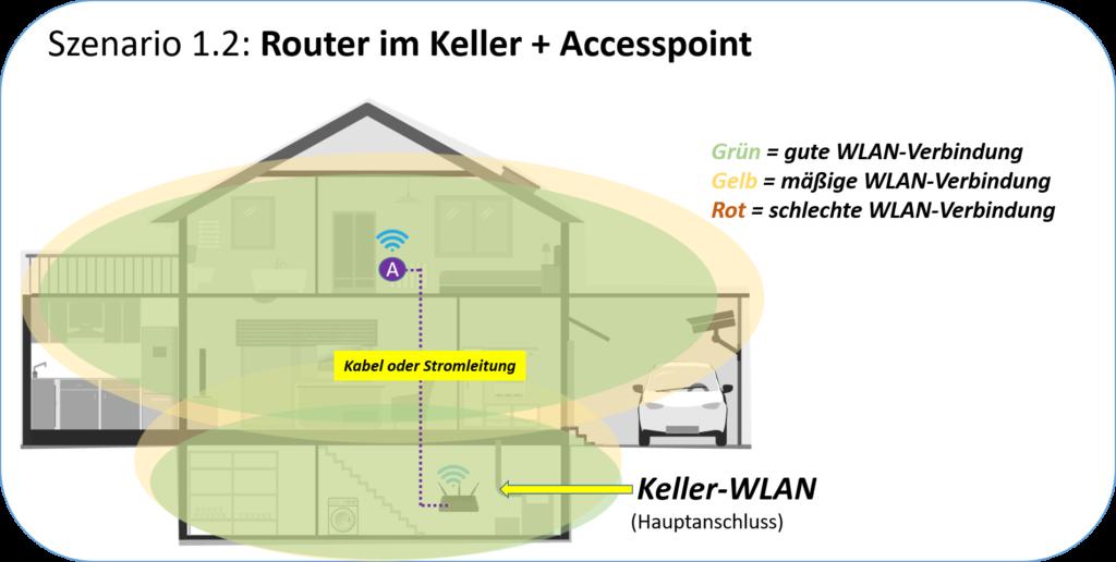 Router im Keller mit Accesspoint kombiniert - Erklärung
