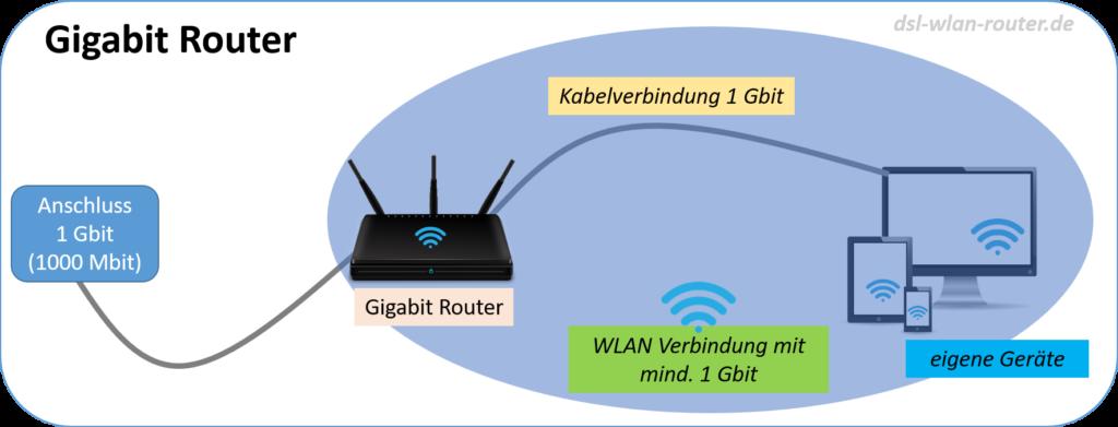 Gigabit-Router Erklärung Schaubild